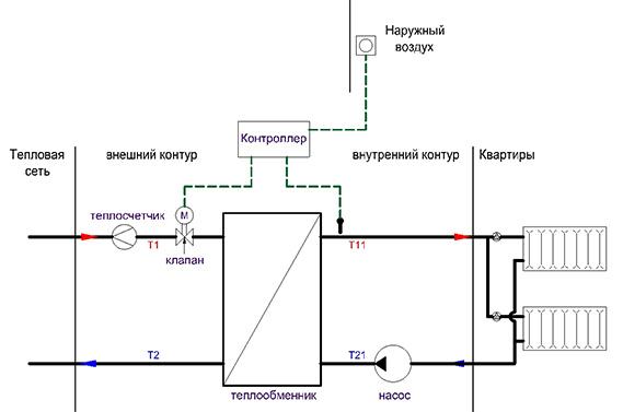 Для начала общая и упрощенная схема подключения здания, только отопление.  Данфосс.  Порядочный ИТП...